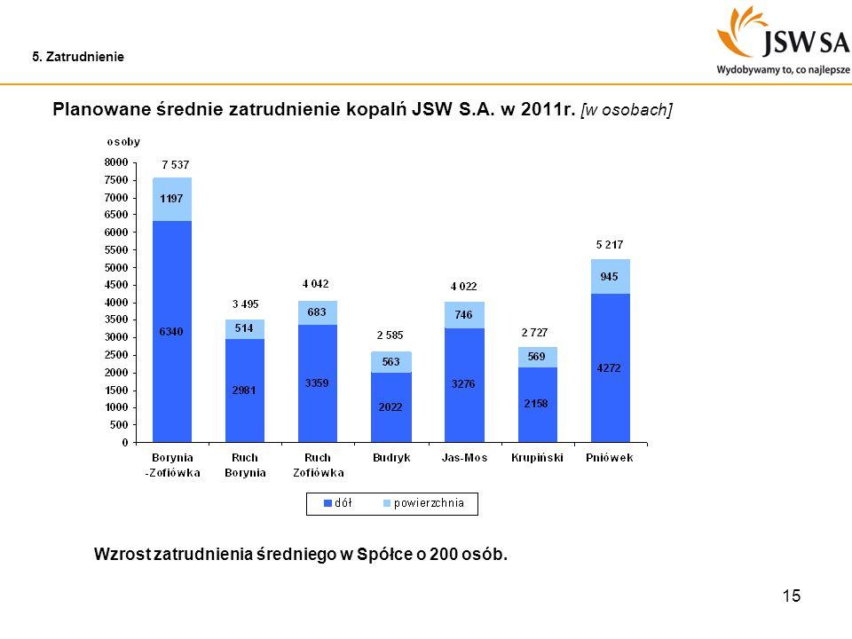 Planowane średnie zatrudnienie kopalń JSW S.A. w 2011r. [w osobach]